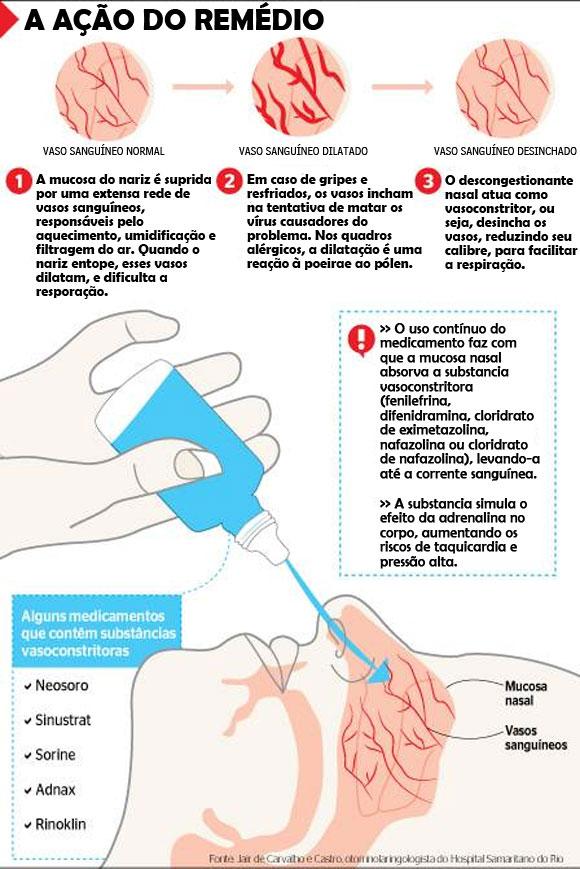 ação remédio de nariz no corpo